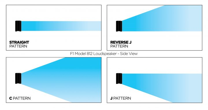 The Bose F1 is capable of providing 4 different coverage patterns